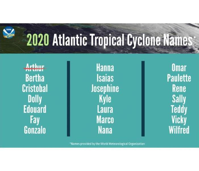 2020 Hurricane Names List